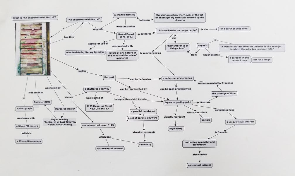 Concept map of an Encounter