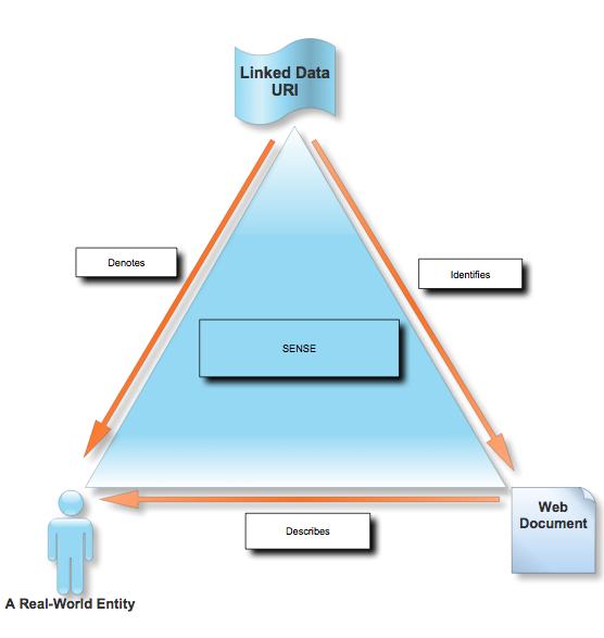 Linked Data Semiotic Triangle