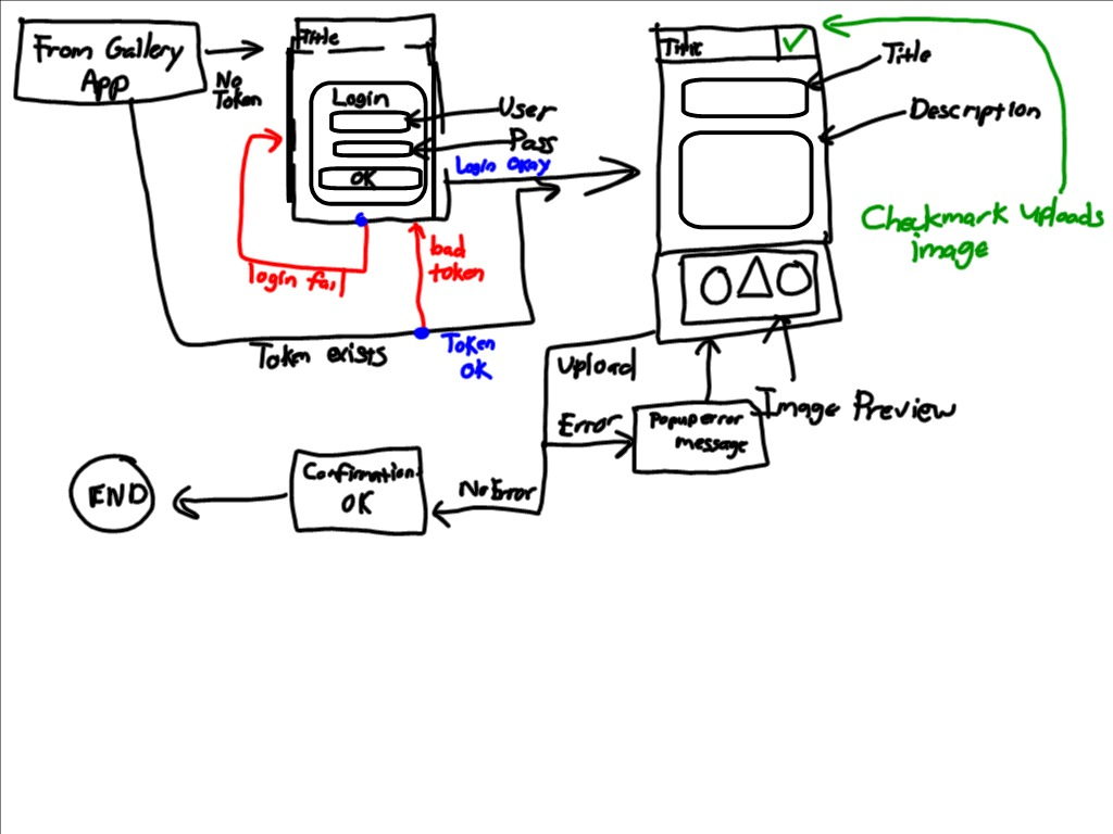 ImageSnippets Mobile Flowchart